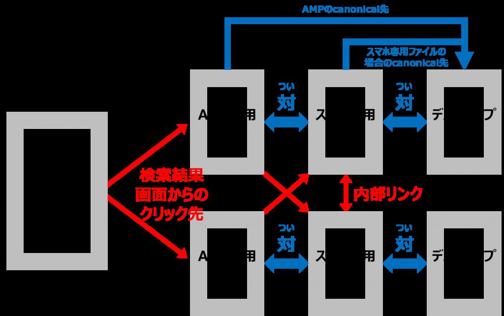 AMPの相関性