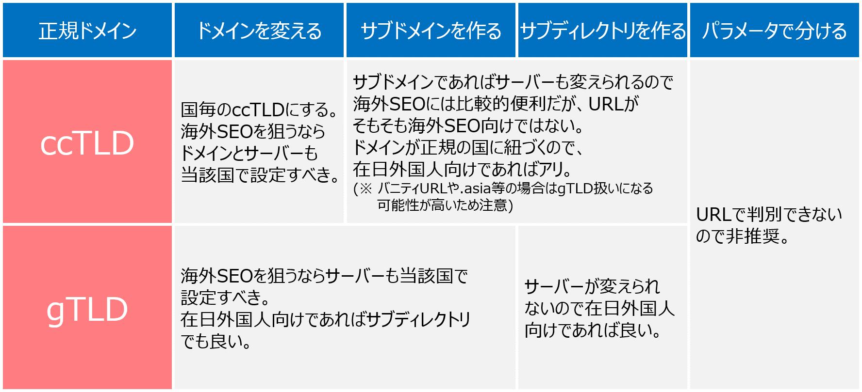 多言語URL表