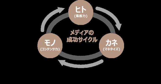メディアの成功サイクル