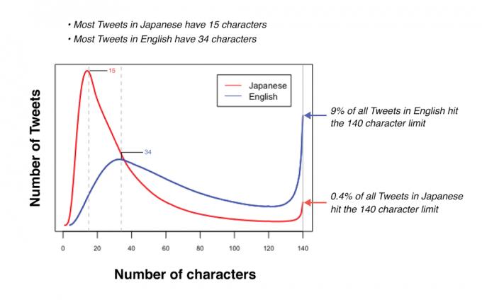 ツイートの文字数グラフ