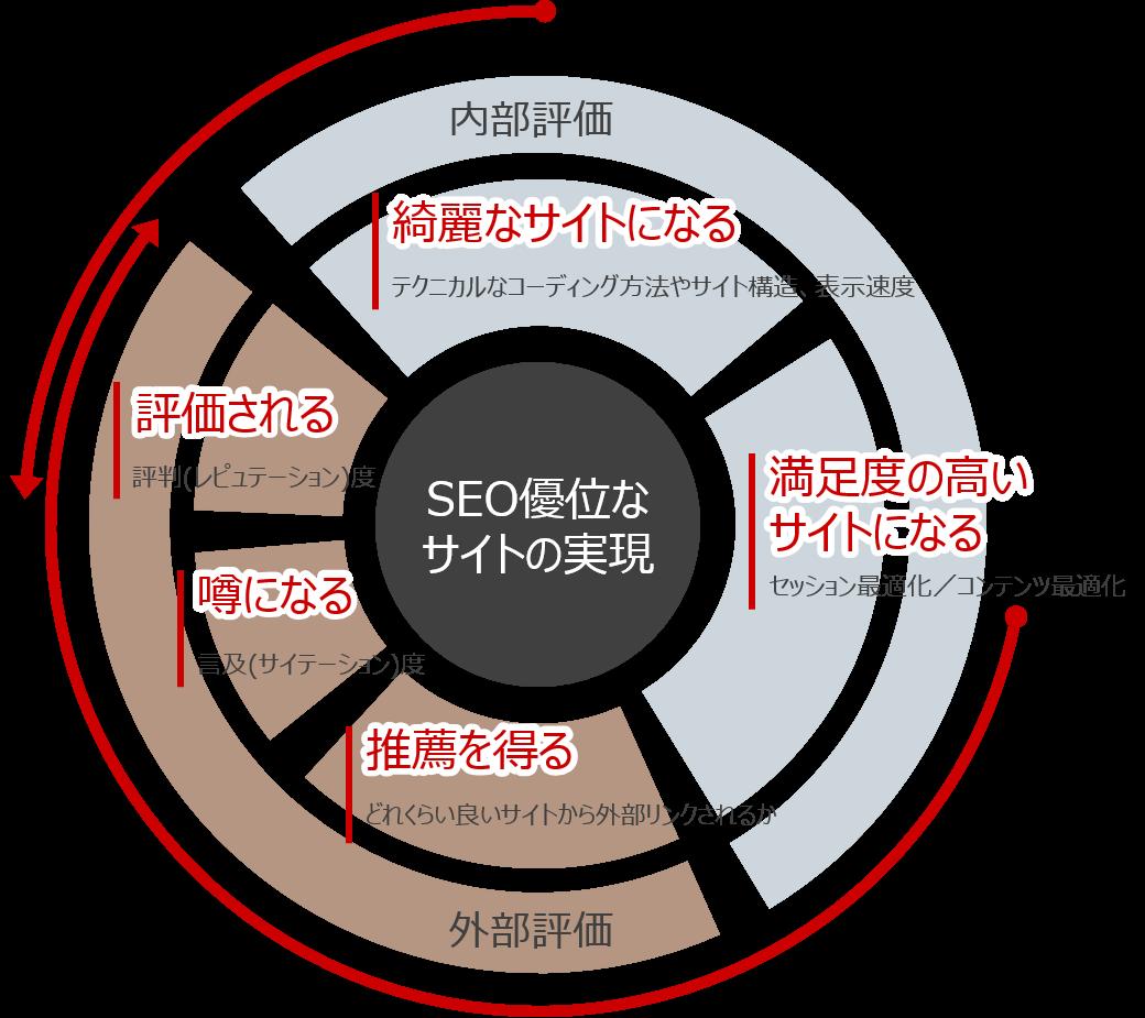 SEOサイクル