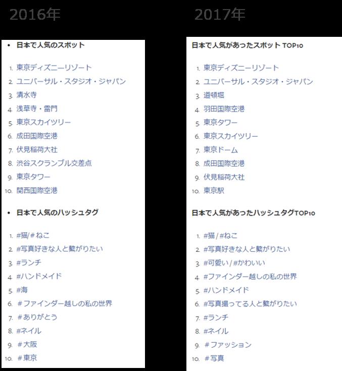 日本で人気のInstagram