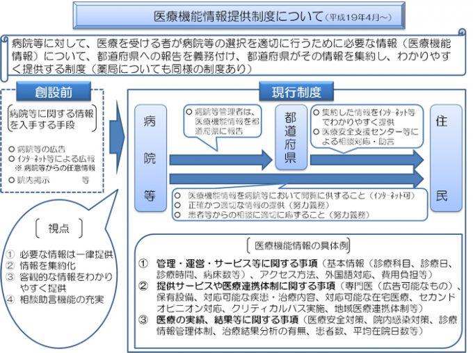 医療機能情報提供制度