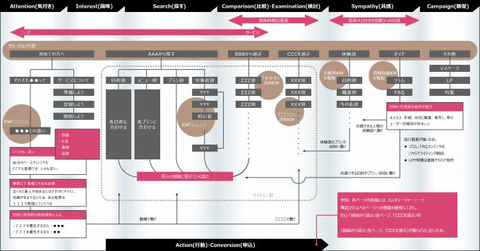 サイト構造マップ例