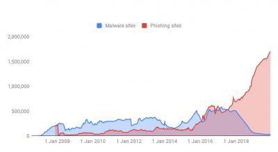 マルウェアとフィッシングサイトの脅威