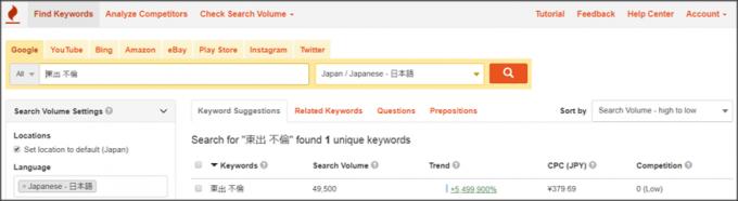 Google検索ボリューム