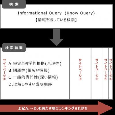 情報型ランキングの仕組み