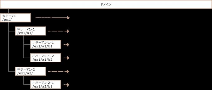 パンくずリスト構造例