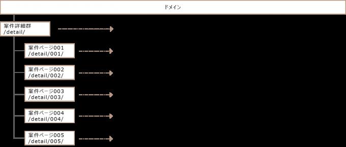 パンくず構造例1