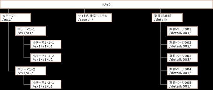 ディレクトリ構造例1